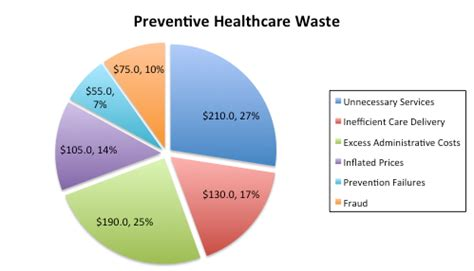 Literature review on health care waste management system